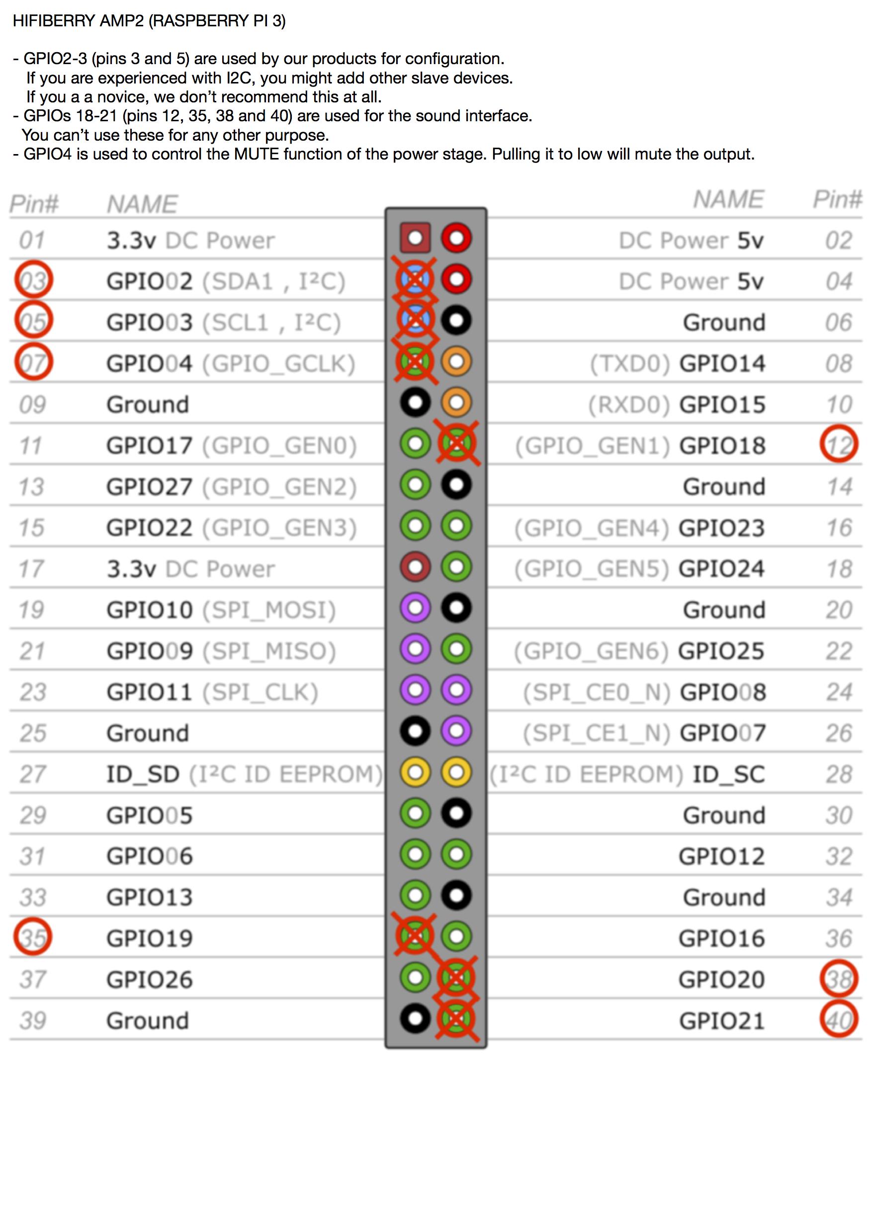 RPI 3_GPIO HEADER_HIFIBERRY AMP2